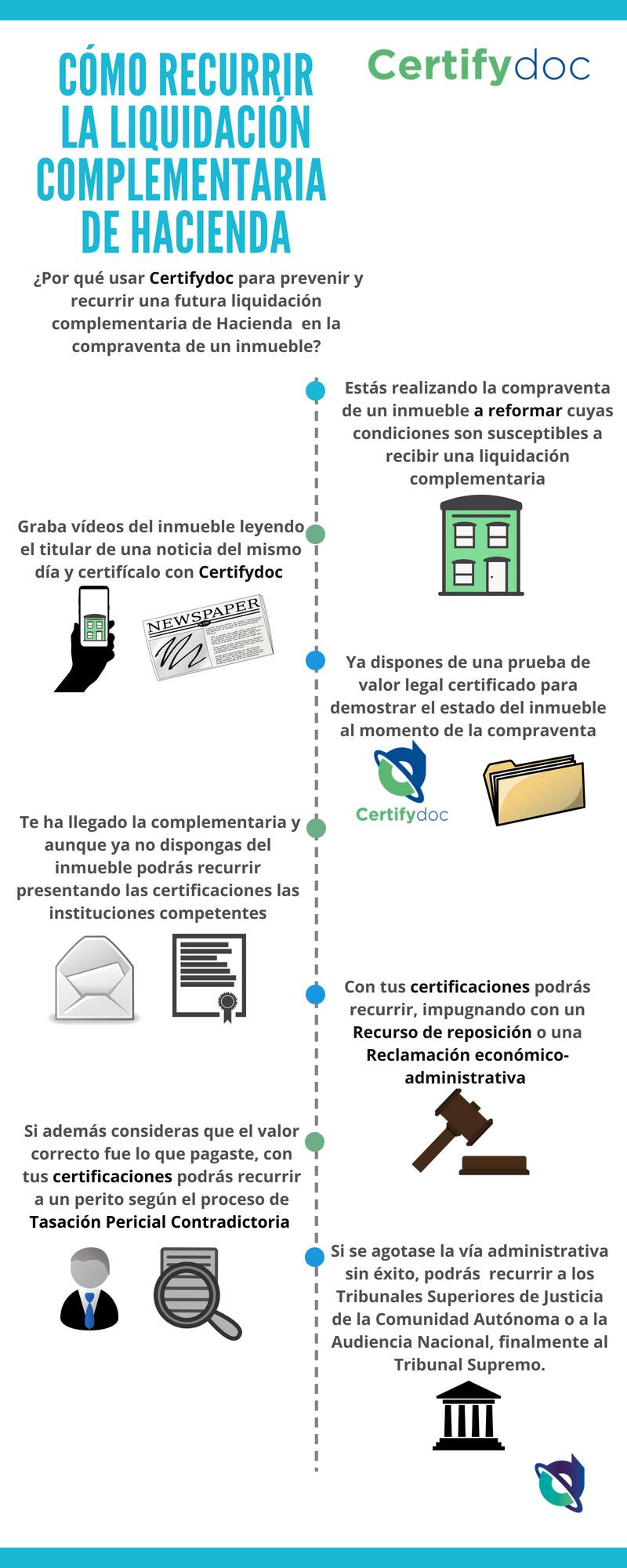 Certifydoc-Cómo recurrir la liquidación complementaria de hacienda