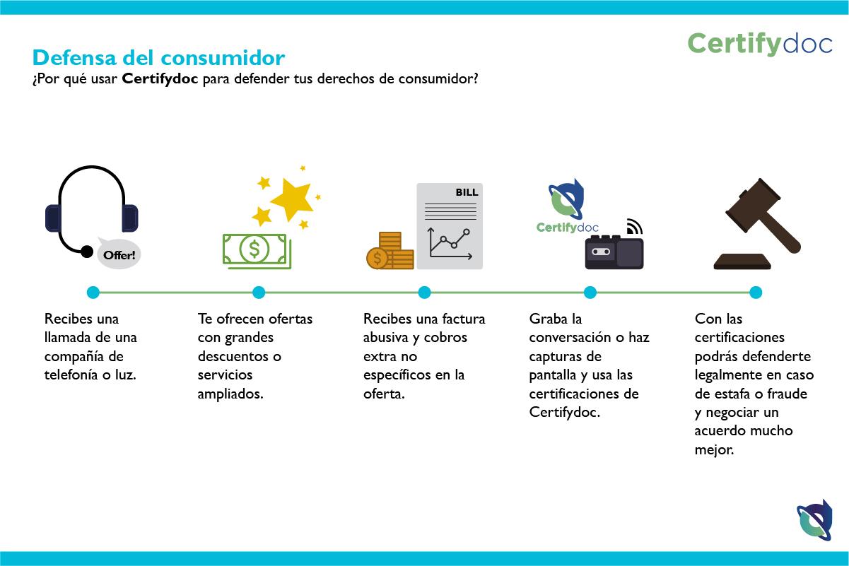 Certifydoc - Infografia - Defensa del consumidor-01