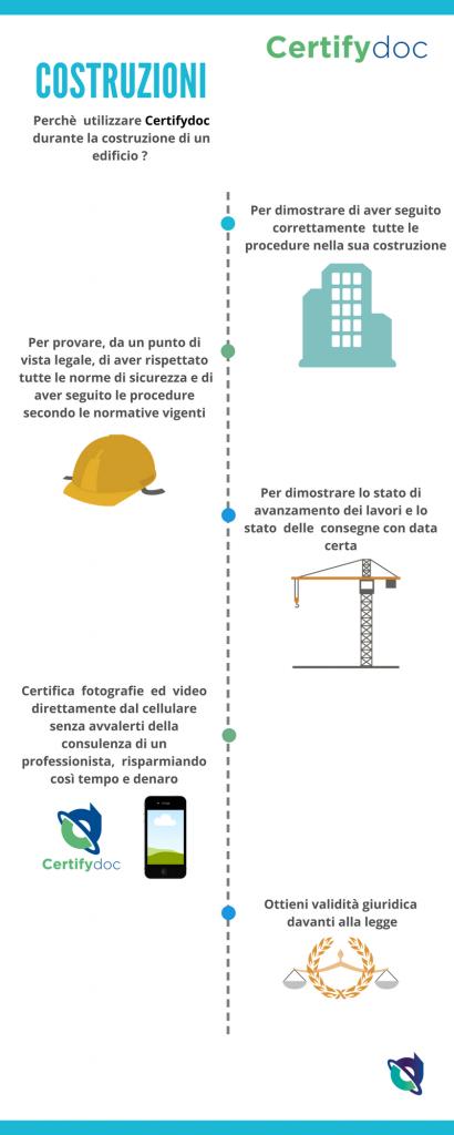 Infografia-Costruzioni-1