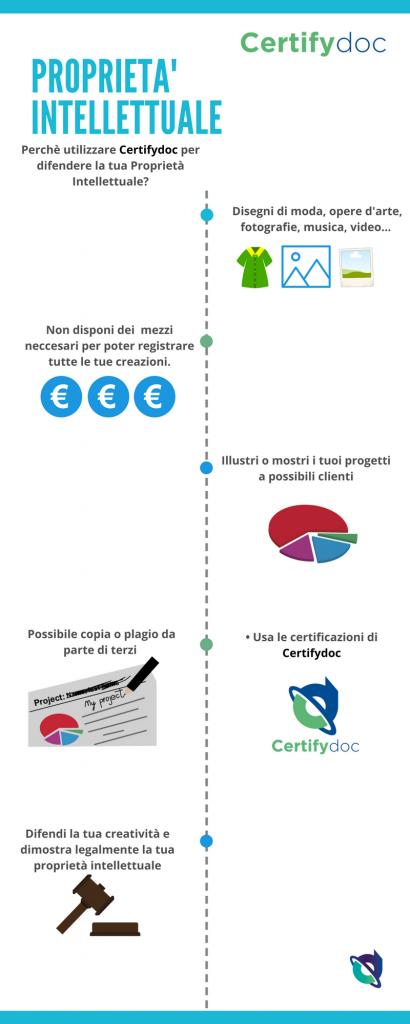 Infografia-PropietaIntellettuale-general-1