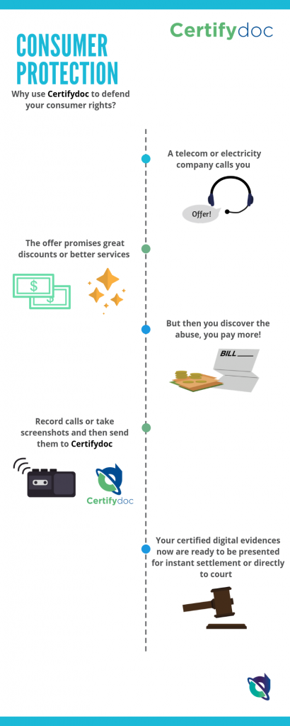 Infographic-ConsumerProtection-RecordCall-Certifydoc