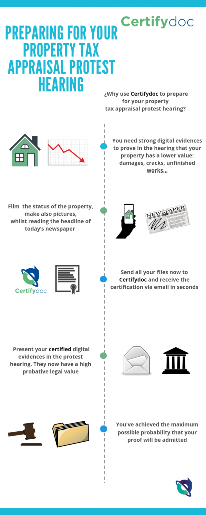Certifydoc-Infographic-TaxAppraisalProtestHearing