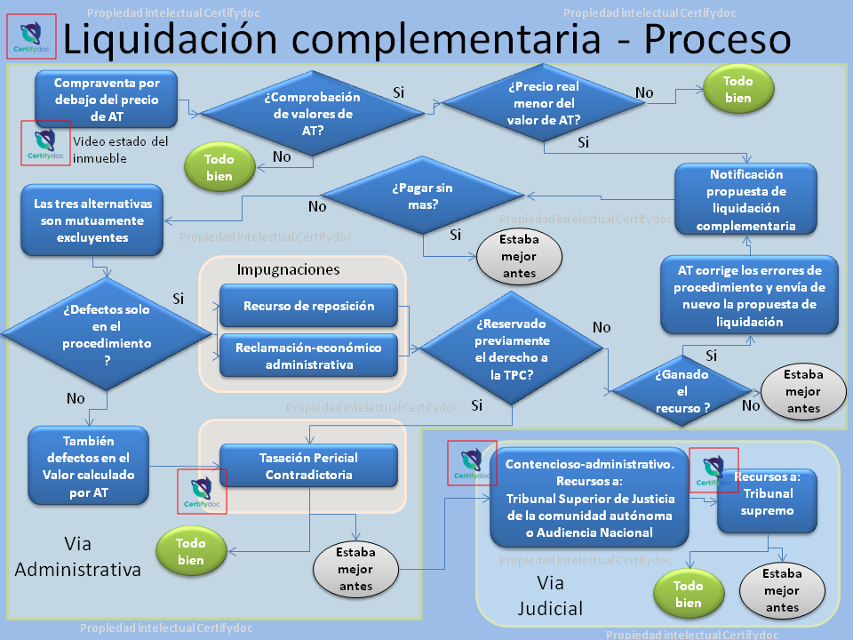 Defenderte-Complementaria-Certifydoc