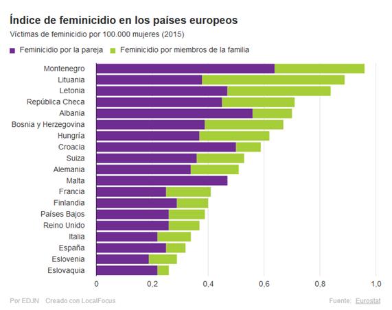 Certifydoc-Femicide-Europe