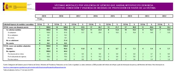 Certifydoc-Femicide-Spain-Criminal-Filing-2018