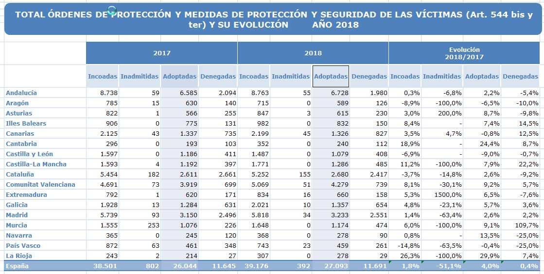 Certifydoc-ViolenciaGenero-OrdenesMedidas-2018