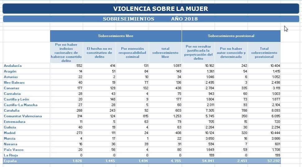 Certifydoc-ViolenciaGenero-Sobreseimientos-2018