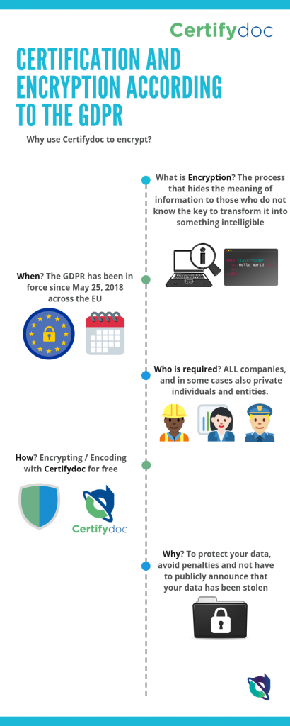 Infographic-Certification and encryption according to the GDPR-MS-Rev02.png