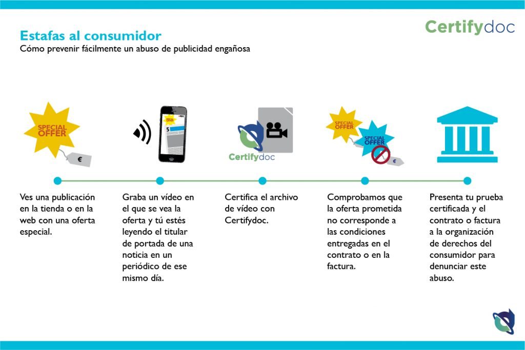 Certifydoc-Infografia-Estafas-al-consumidor