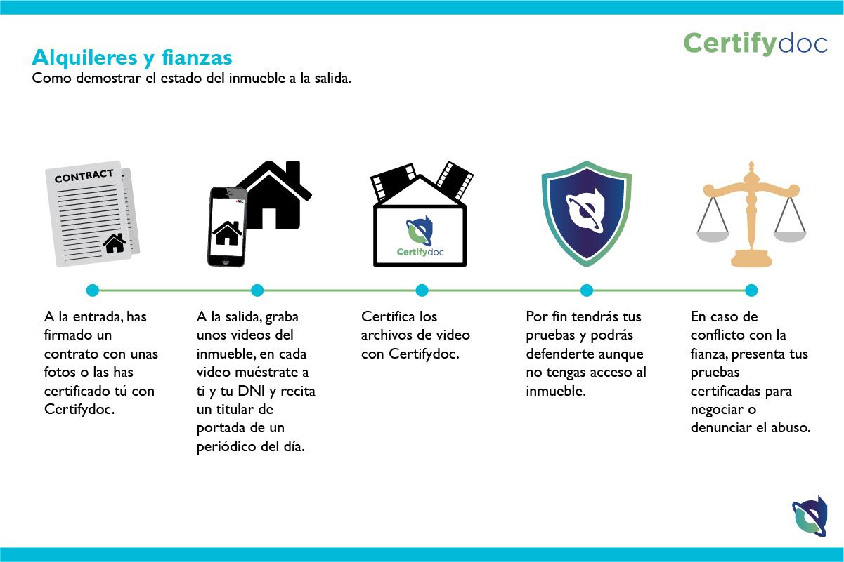 Certifydoc-Infografia-Alquileresyfianzas-01