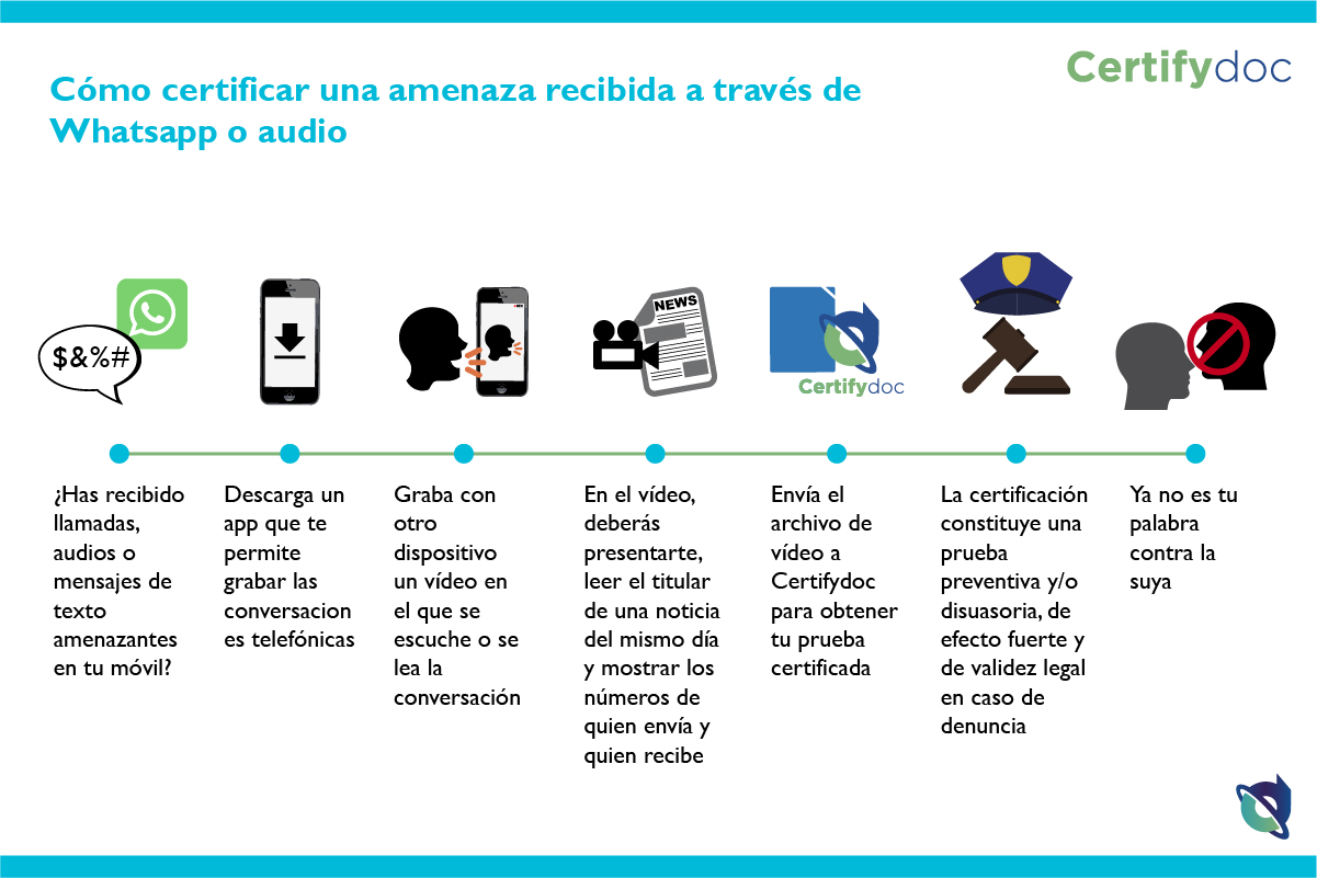 Certifydoc-Infografia-CertificarAmenazaWhatsappAudio_ES-01