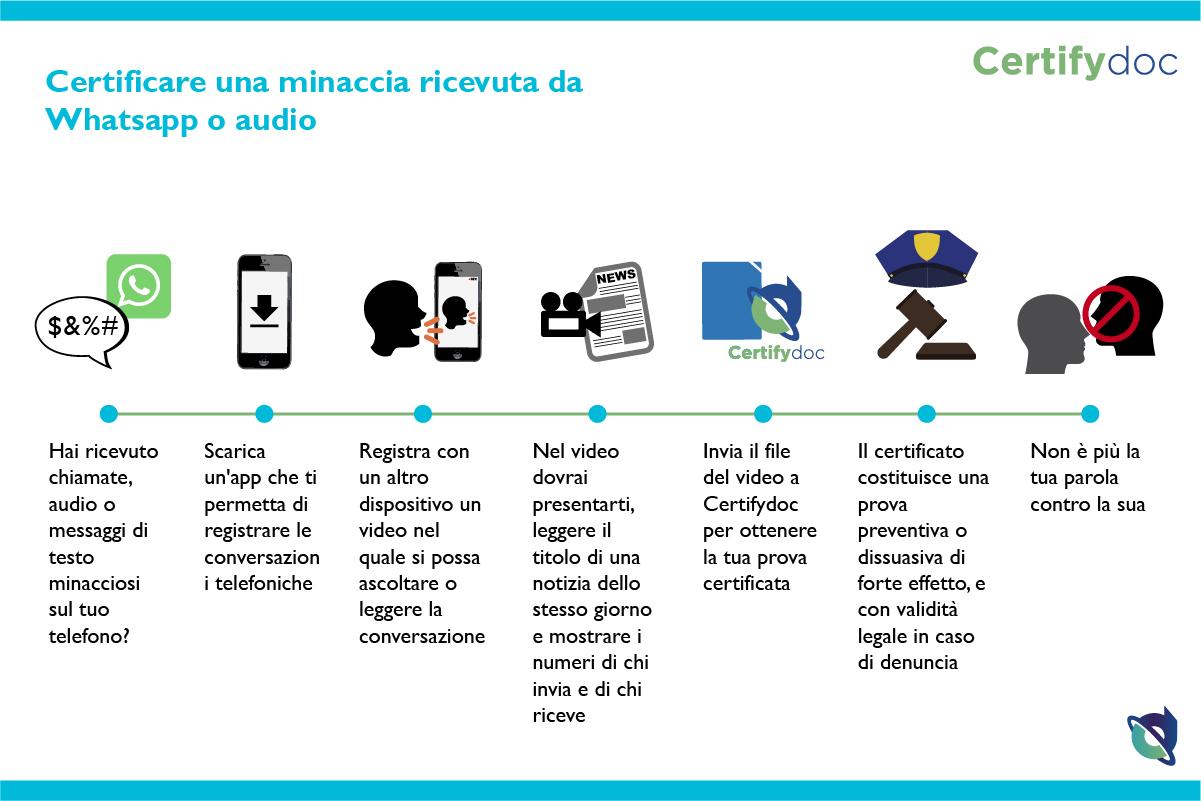 Certifydoc-Infografia-Certificaramenazawhatsappoaudio_IT