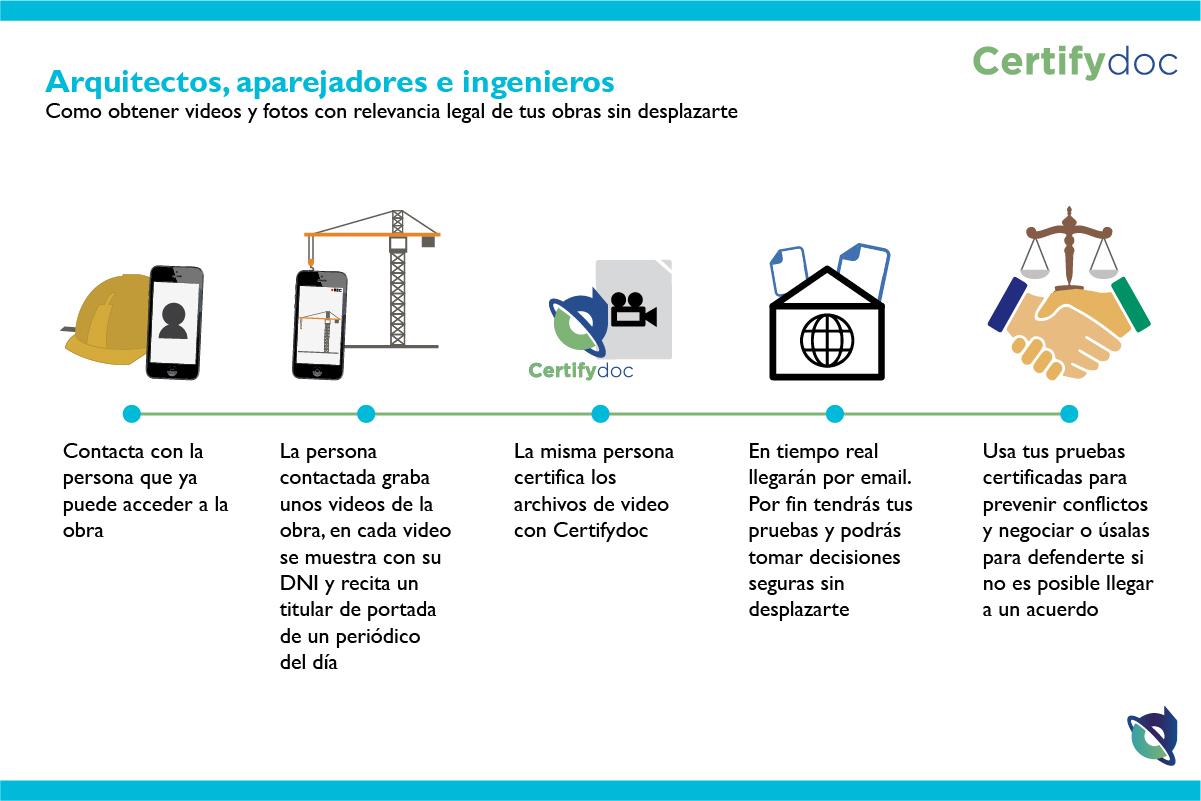 Certifydoc-Infografia-Construccion-Coaat-1