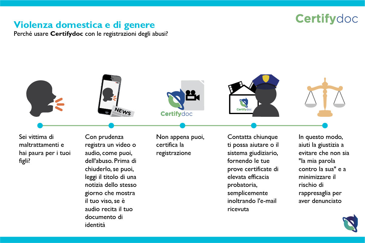 Certifydoc-Infografia-Giustizia-ViolenzaDomesticaGenere-IT