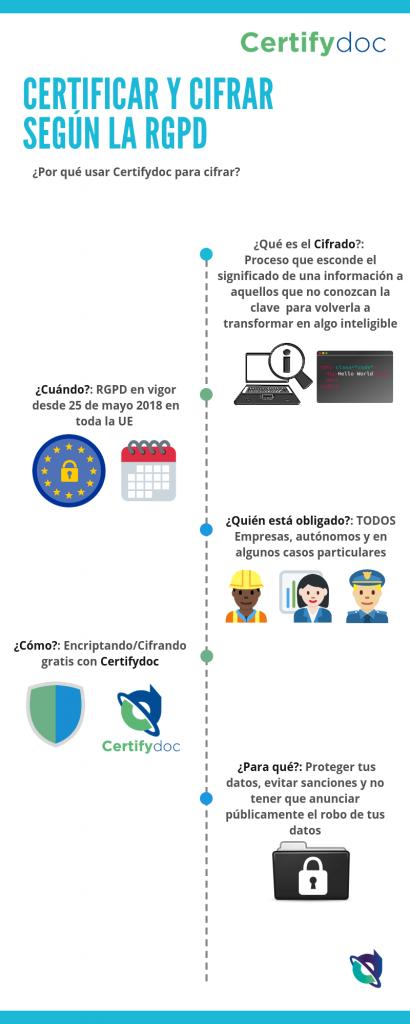 Certifydoc-Infografia-HerramientasComunes-CertificarCifrarRGPD-ES
