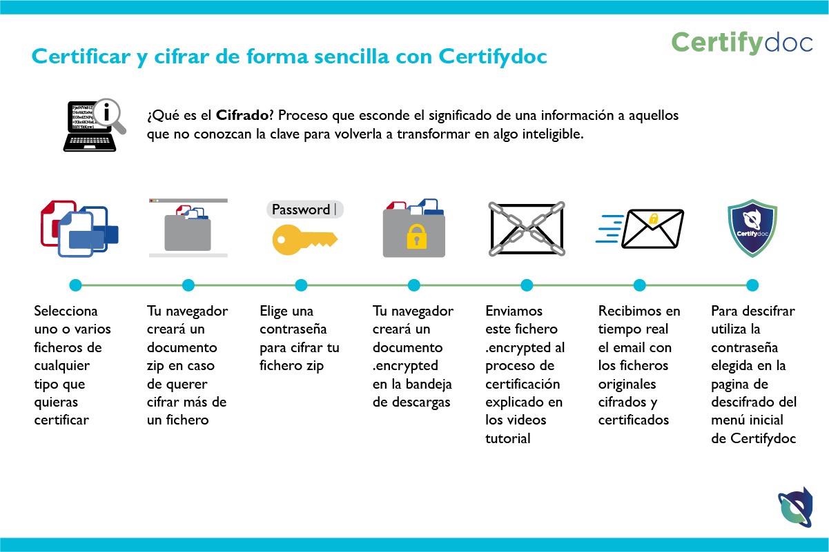 Certifydoc-Infografia-HerramientasComunes-CertificarYCifrar-ES