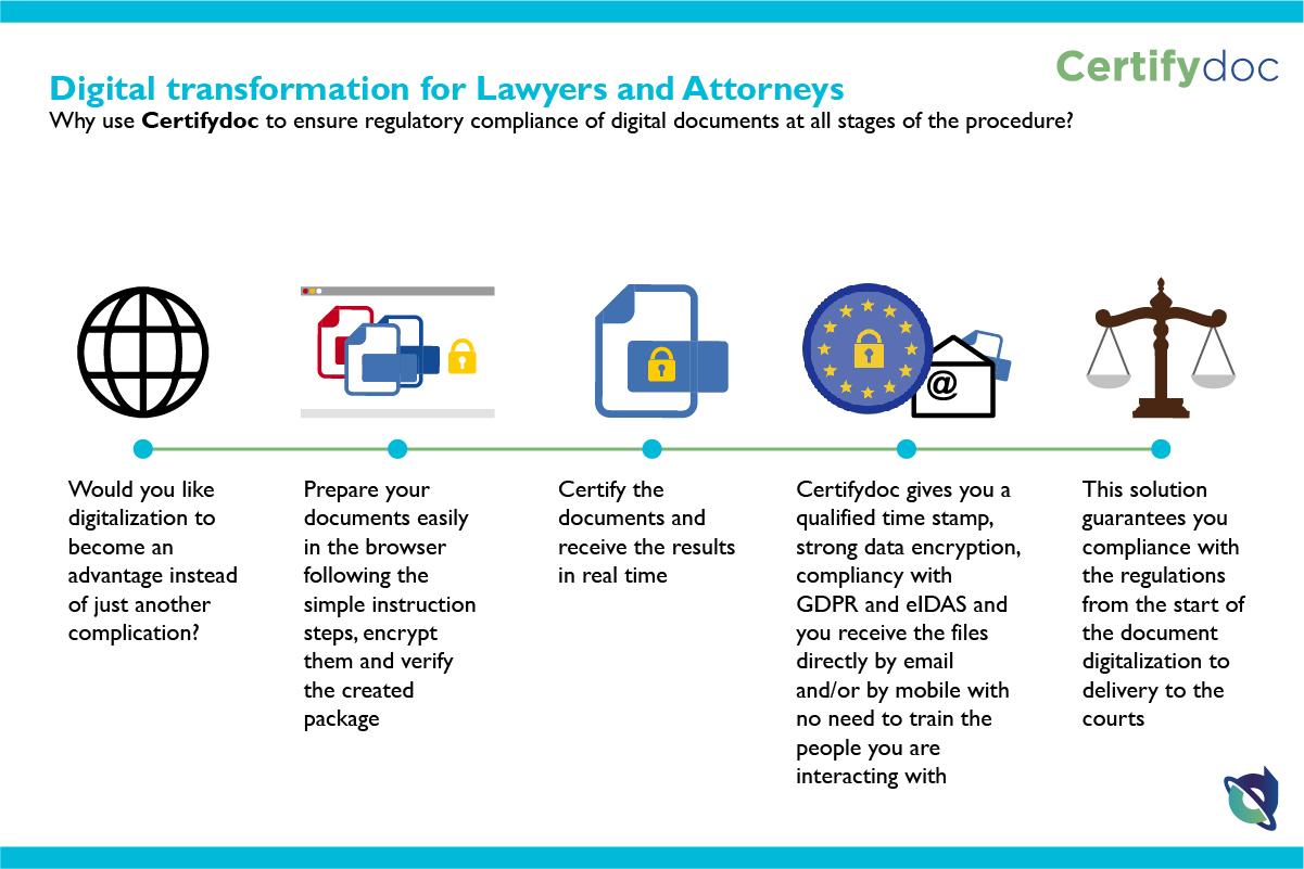 Certifydoc-Infografia-Justicia-AbogadosProcuradores-EN