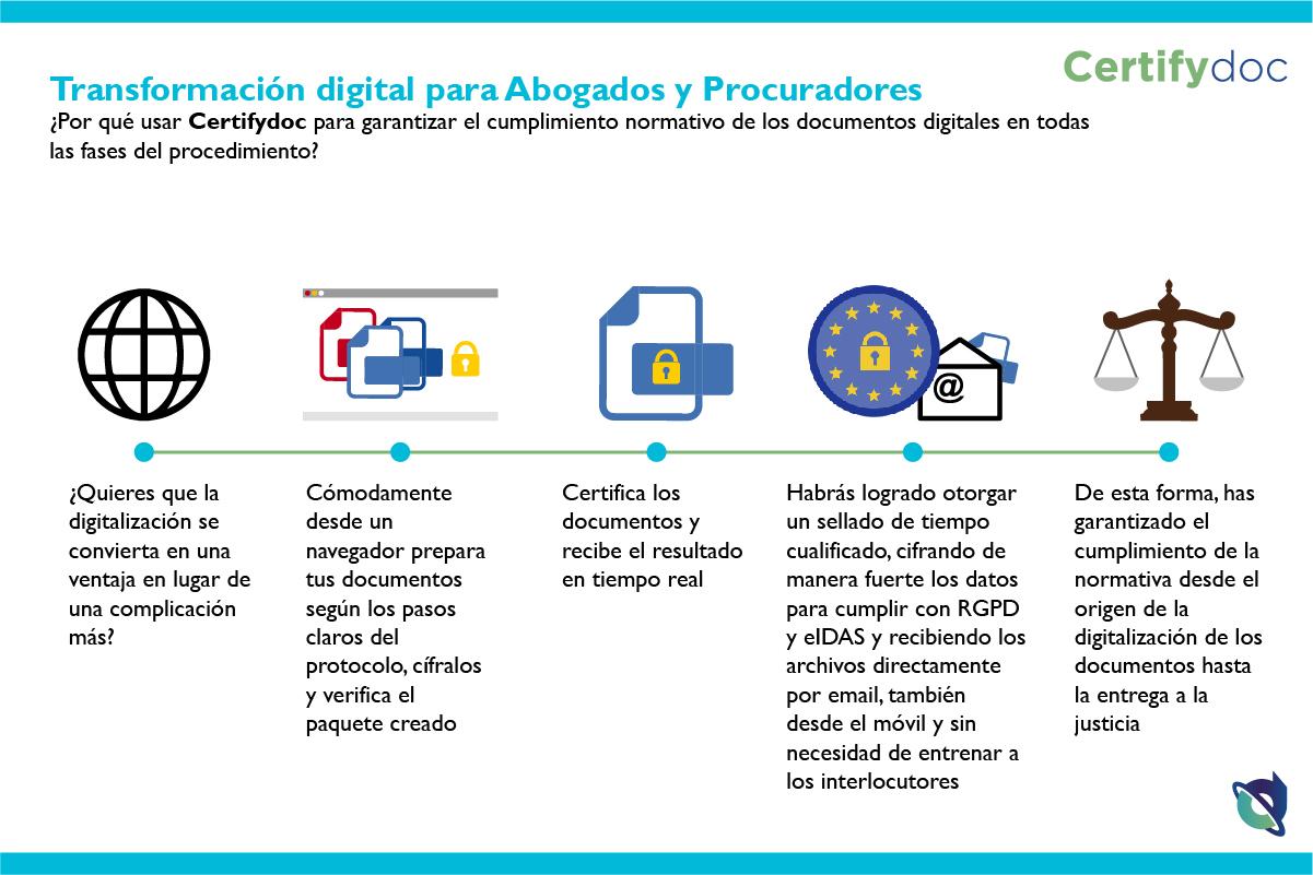 Certifydoc-Infografia-Justicia-AbogadosProcuradores-ES