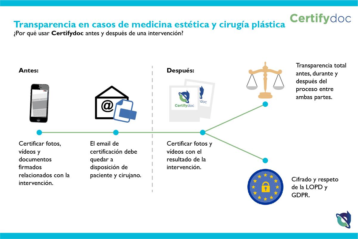 Certifydoc-Infografia-Salud-TransparenciaEnCasosDeMedicinaEsteticaYCirugiaPlastica-ES