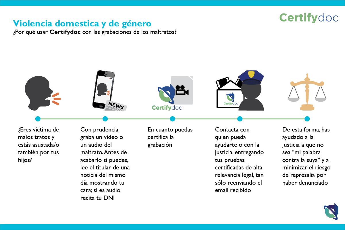 Certifydoc-Infografia-ViolenciaDomesticaYDeGenero-ES