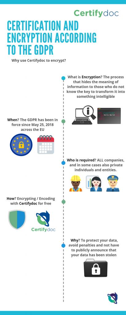 Certifydoc-Infographic-CommonTools-CertificationAndEncryptionAccordingGDPR-EN