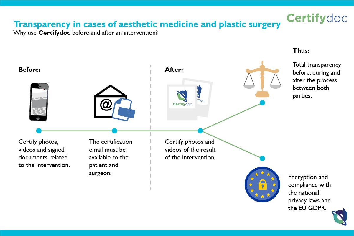 Certifydoc-Infographic-Medicine-TransparencyAesteticMedicine-EN