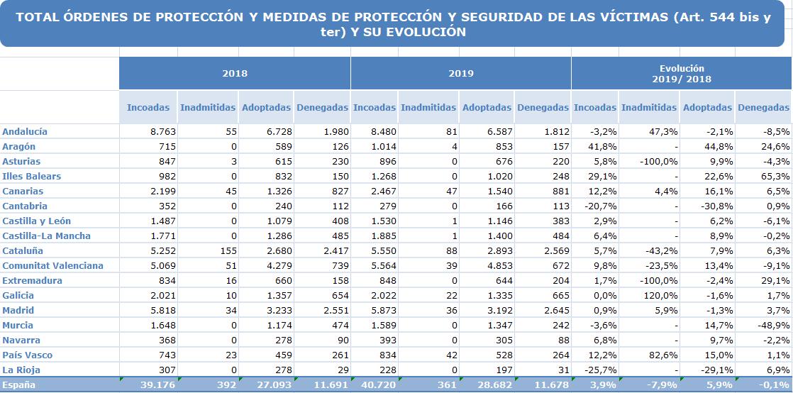 Certifydoc-ViolenciaGenero-OrdenesMedidas-2019