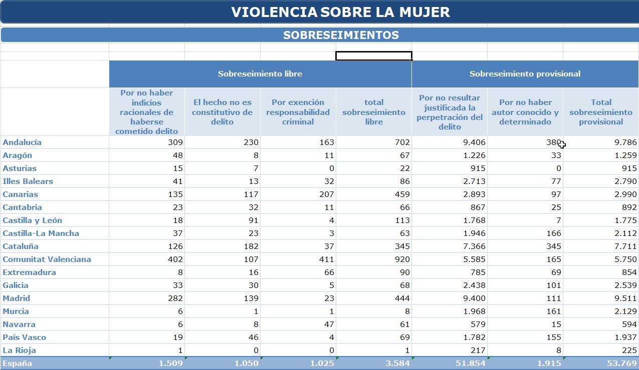 Certifydoc-ViolenciaGenero-Sobreseimientos-2019