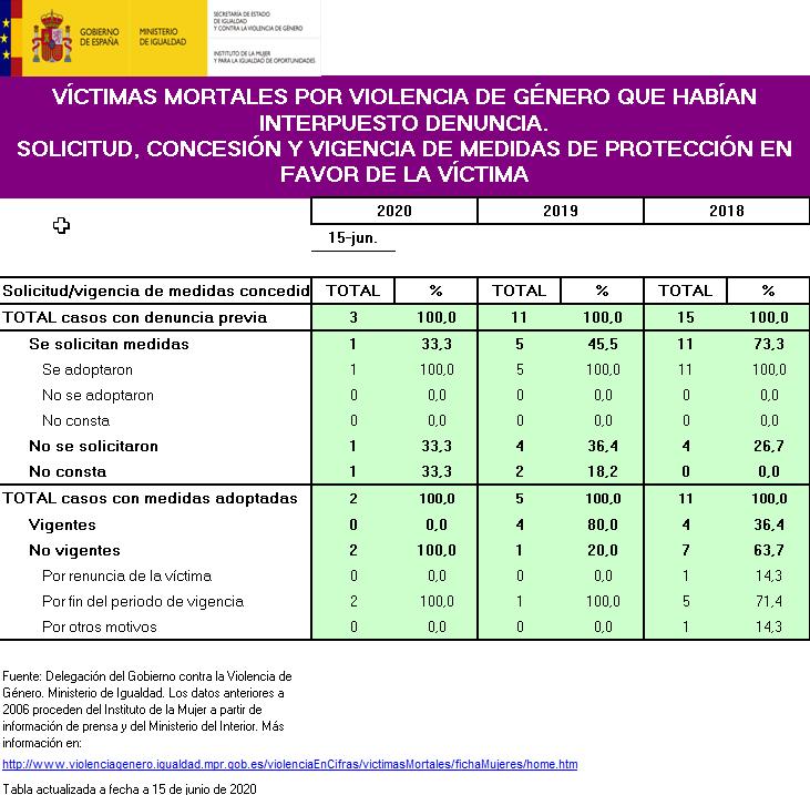 Certifydoc-FemicideSpain-2