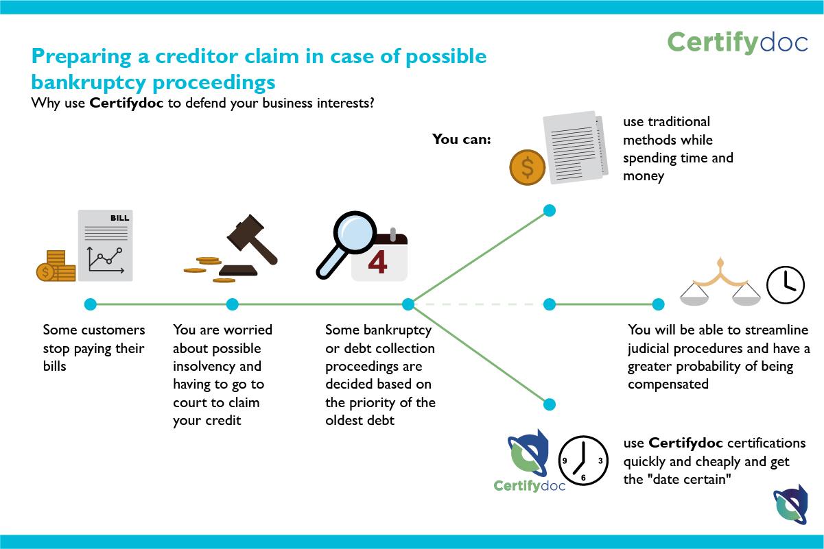 Certifydoc-Coporate-Infografia-CreditorClaim-EN