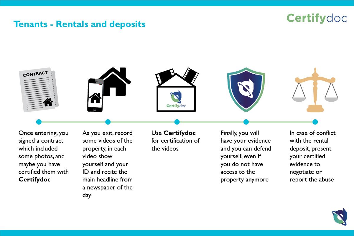 Certifydoc-Infografia-Citizens-TenantsRentalsAndDeposits-EN