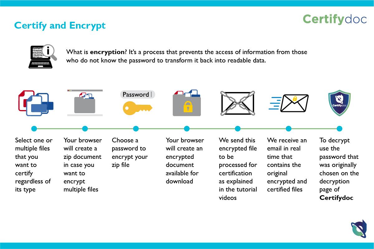 Certifydoc-Infografia-HerramientasComunes-CertifyAndEncrypt-ENG
