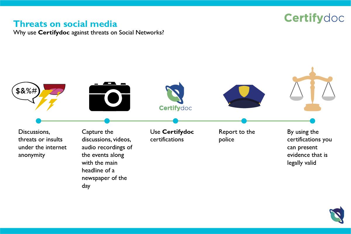Certifydoc-Infografia-Justicia-ThreatsOnSocialMedia-EN