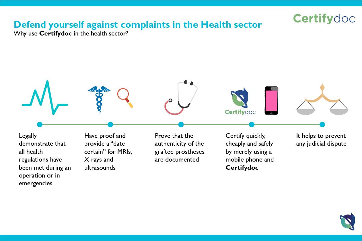 Certifydoc-Infografia-Medicine-ComplaintsHealthSector-EN