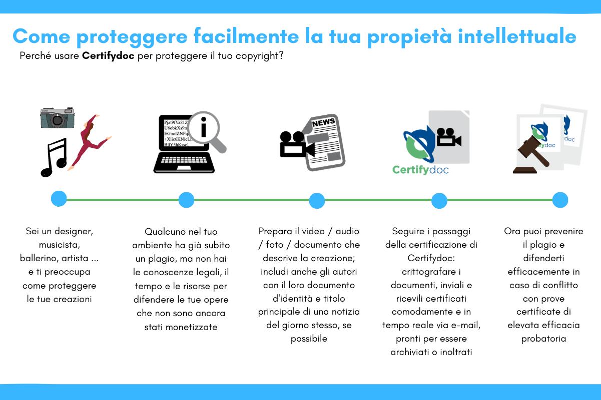 Certifydoc-Infografia-PropietaIntelletuale-Copyright-IT