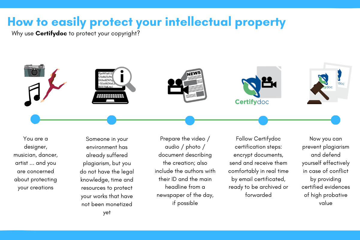 Certifydoc-Infographic-IntelectualProperty-Copyright