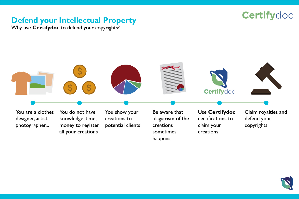 Certifydoc-Infographic-IntellectualProperty-DefendYourIntellectualProperty-EN
