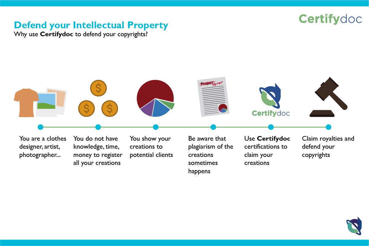 Certifydoc-Infographic-IntellectualProperty-DefendYourIntellectualProperty-EN