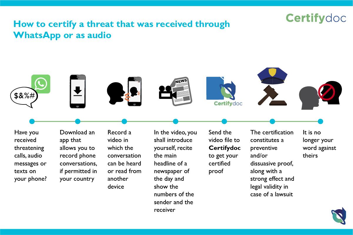 Certifydoc-Infographic-Justice-Certifydoc-CertifyThreatWhatsAppOrAudio-EN
