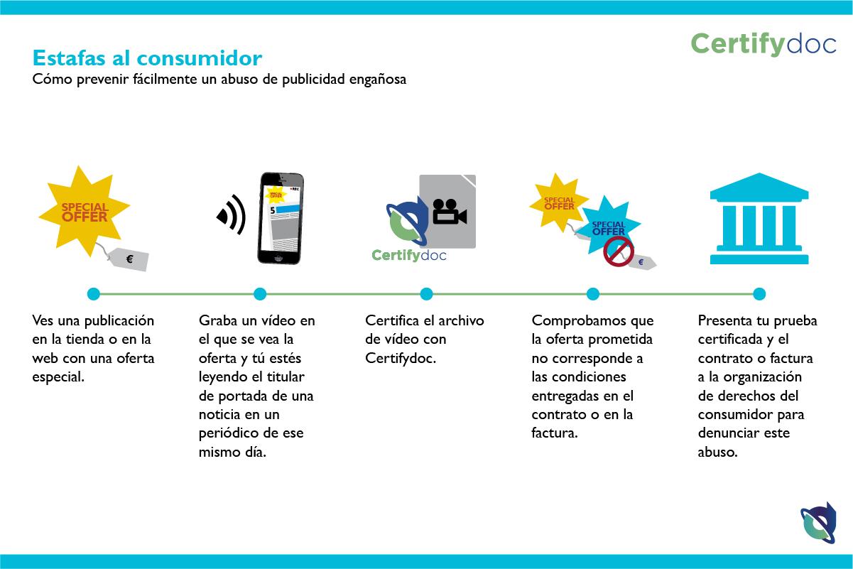 Certifydoc-Infografia-Ciudadanos-EstafasAlConsumidor-ES