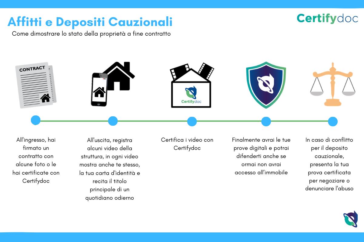 Certifydoc-Infografia-Cittadini-AffitiDepositi