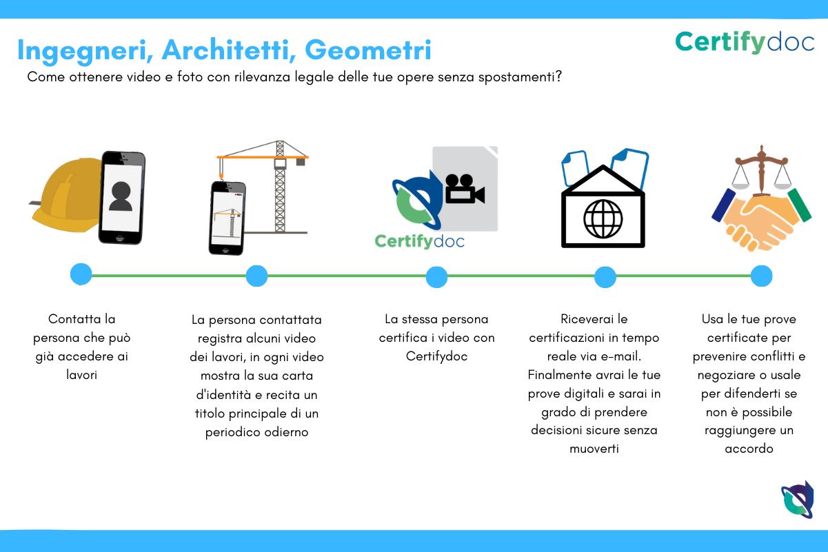 Certifydoc-Infografia-Costruzioni-IngegnieriArchitecti