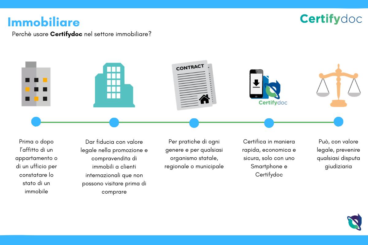 Certifydoc-Infografia-Immobiliare-General-IT