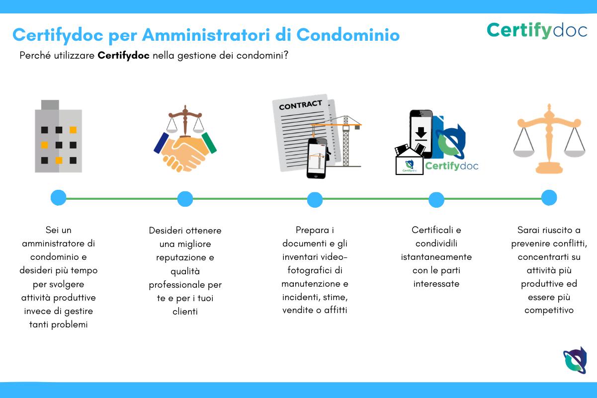 Certifydoc-Infografia-Immobiliare-AmminstratoriCondominio-IT