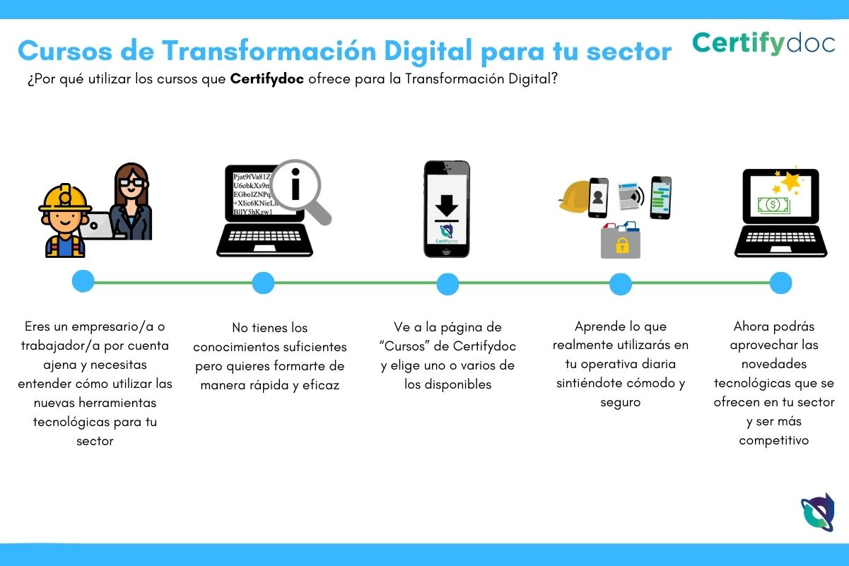 Certifydoc-Infografia-Cursos-TransformacionDigital