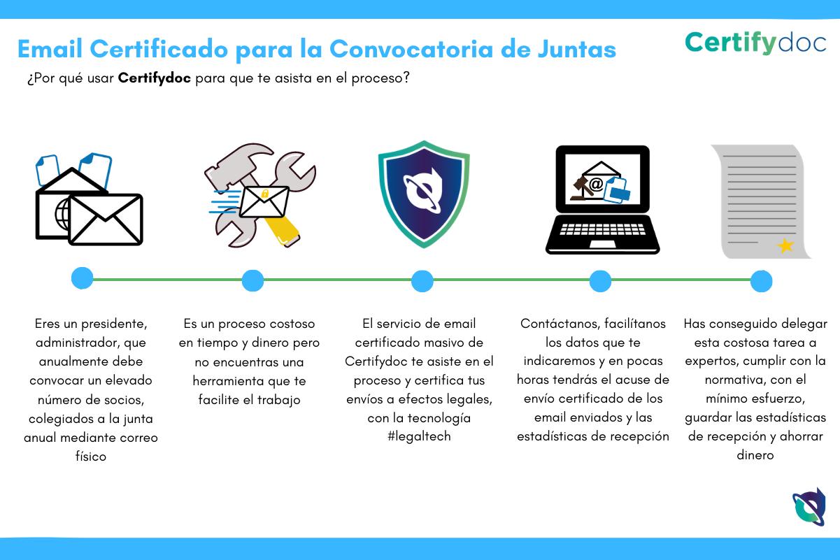Certifydoc-Infografia-EmailCertificado