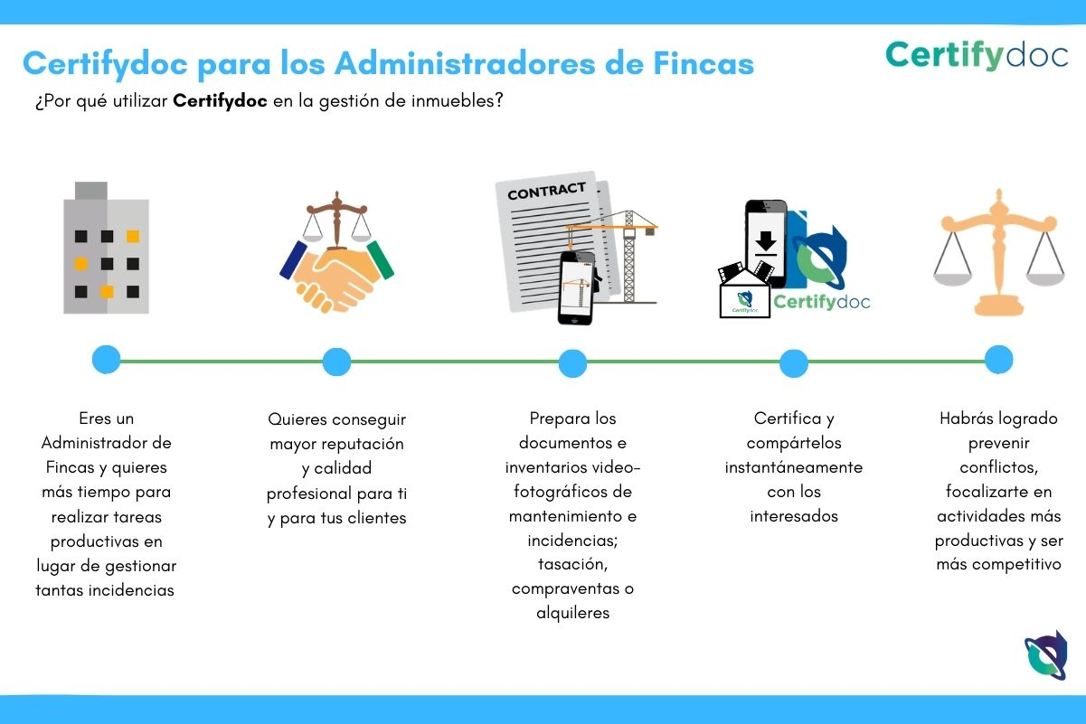 Certifydoc-Infografia-Inmobiliario-AdmFincas-ES
