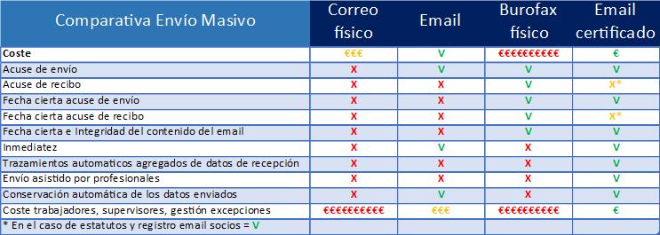 Certifydoc-TablaComparativa-EmailFisico-EmailCertificado