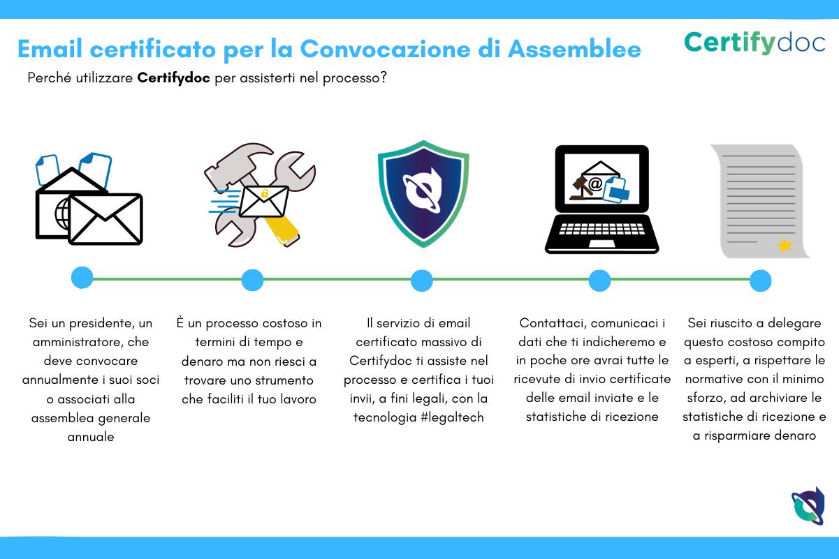 Certifydoc-Infografia-EmailCertificato-IT