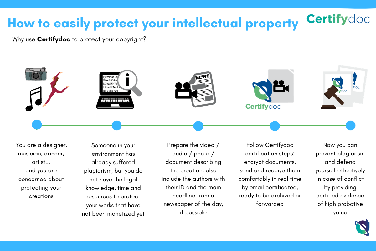 Certifydoc-Infographic-IntellectualProperty-Copyright